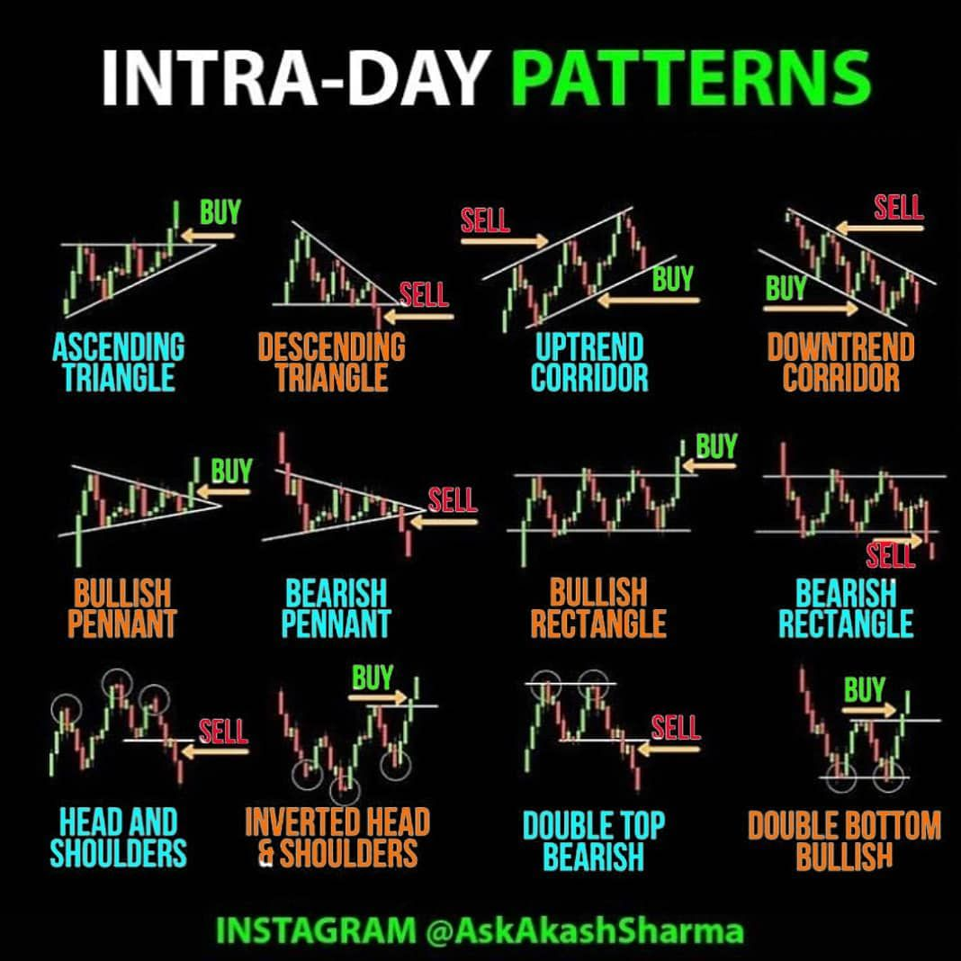 Trade patterns repeat themselves coz they are based on human emotions of fear and greed.
