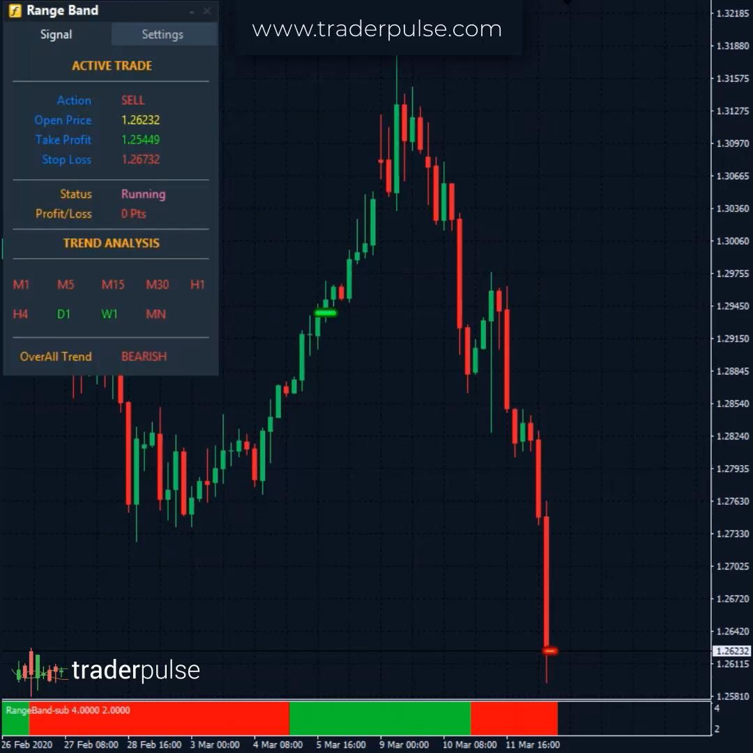 Satisfied with your forex trading?